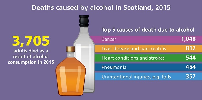 3,705 adults died in Scotland as a result of alcohol consumption in 2015. The top 5 causes of death due to alcohol were cancer (1,048), liver disease and pancreatitis (812), heart conditions and strokes (544), pneumonia (454) and unintentional injuries such as falls (357).